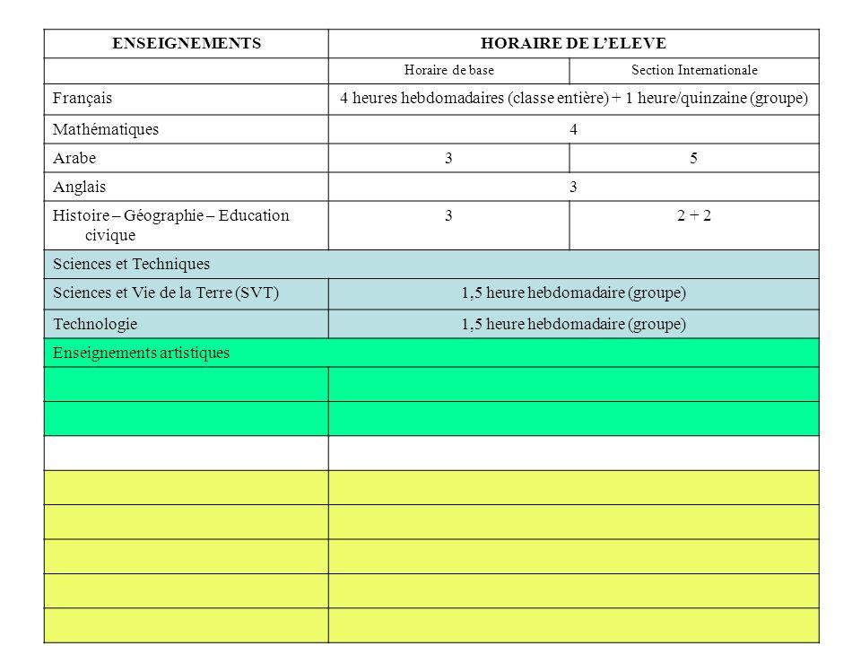 ENSEIGNEMENTSHORAIRE DE LELEVE Horaire de baseSection Internationale Français4 heures hebdomadaires (classe entière) + 1 heure/quinzaine (groupe) Mathématiques4 Arabe35 Anglais3 Histoire – Géographie – Education civique 32 + 2 Sciences et Techniques Sciences et Vie de la Terre (SVT)1,5 heure hebdomadaire (groupe) Technologie1,5 heure hebdomadaire (groupe) Enseignements artistiques