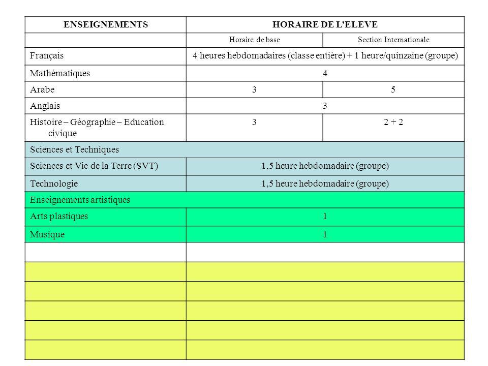 ENSEIGNEMENTSHORAIRE DE LELEVE Horaire de baseSection Internationale Français4 heures hebdomadaires (classe entière) + 1 heure/quinzaine (groupe) Mathématiques4 Arabe35 Anglais3 Histoire – Géographie – Education civique 32 + 2 Sciences et Techniques Sciences et Vie de la Terre (SVT)1,5 heure hebdomadaire (groupe) Technologie1,5 heure hebdomadaire (groupe) Enseignements artistiques Arts plastiques1 Musique1