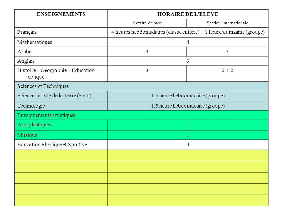 ENSEIGNEMENTSHORAIRE DE LELEVE Horaire de baseSection Internationale Français4 heures hebdomadaires (classe entière) + 1 heure/quinzaine (groupe) Mathématiques4 Arabe35 Anglais3 Histoire – Géographie – Education civique 32 + 2 Sciences et Techniques Sciences et Vie de la Terre (SVT)1,5 heure hebdomadaire (groupe) Technologie1,5 heure hebdomadaire (groupe) Enseignements artistiques Arts plastiques1 Musique1 Education Physique et Sportive4