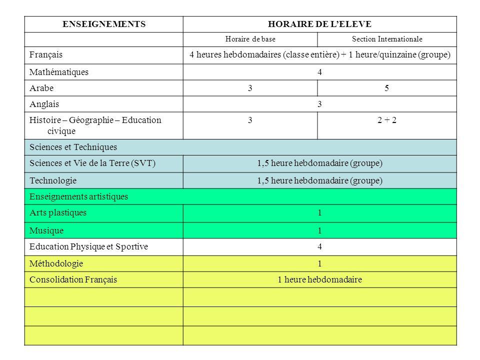 ENSEIGNEMENTSHORAIRE DE LELEVE Horaire de baseSection Internationale Français4 heures hebdomadaires (classe entière) + 1 heure/quinzaine (groupe) Mathématiques4 Arabe35 Anglais3 Histoire – Géographie – Education civique 32 + 2 Sciences et Techniques Sciences et Vie de la Terre (SVT)1,5 heure hebdomadaire (groupe) Technologie1,5 heure hebdomadaire (groupe) Enseignements artistiques Arts plastiques1 Musique1 Education Physique et Sportive4 Méthodologie1 Consolidation Français1 heure hebdomadaire