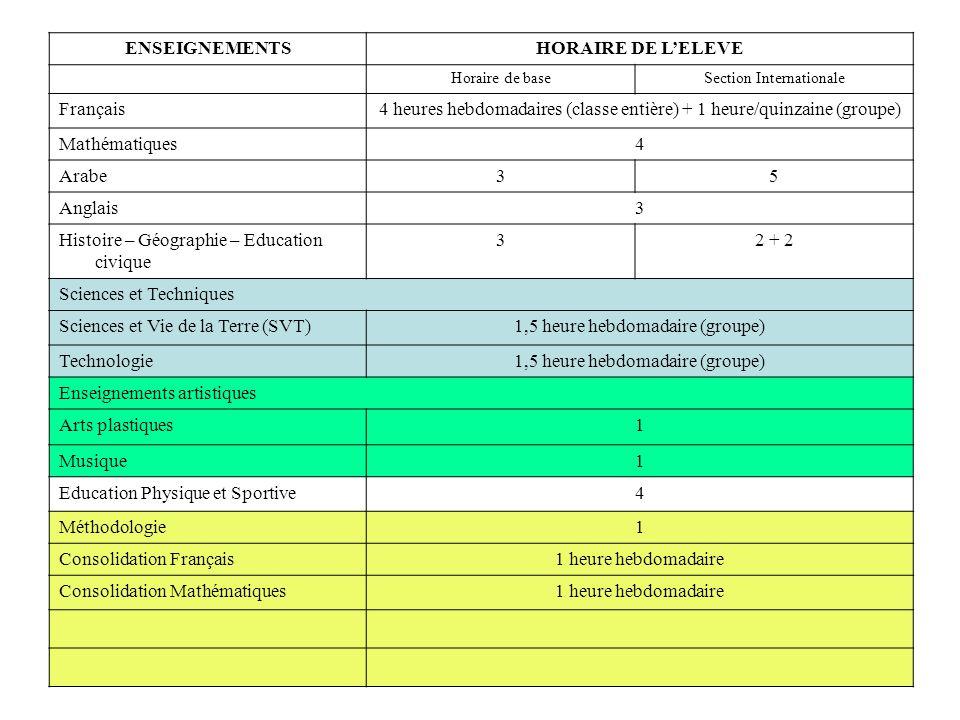 ENSEIGNEMENTSHORAIRE DE LELEVE Horaire de baseSection Internationale Français4 heures hebdomadaires (classe entière) + 1 heure/quinzaine (groupe) Mathématiques4 Arabe35 Anglais3 Histoire – Géographie – Education civique 32 + 2 Sciences et Techniques Sciences et Vie de la Terre (SVT)1,5 heure hebdomadaire (groupe) Technologie1,5 heure hebdomadaire (groupe) Enseignements artistiques Arts plastiques1 Musique1 Education Physique et Sportive4 Méthodologie1 Consolidation Français1 heure hebdomadaire Consolidation Mathématiques1 heure hebdomadaire
