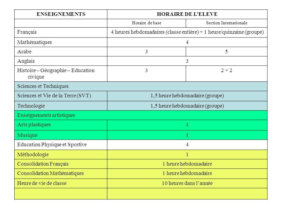 ENSEIGNEMENTSHORAIRE DE LELEVE Horaire de baseSection Internationale Français4 heures hebdomadaires (classe entière) + 1 heure/quinzaine (groupe) Mathématiques4 Arabe35 Anglais3 Histoire – Géographie – Education civique 32 + 2 Sciences et Techniques Sciences et Vie de la Terre (SVT)1,5 heure hebdomadaire (groupe) Technologie1,5 heure hebdomadaire (groupe) Enseignements artistiques Arts plastiques1 Musique1 Education Physique et Sportive4 Méthodologie1 Consolidation Français1 heure hebdomadaire Consolidation Mathématiques1 heure hebdomadaire Heure de vie de classe10 heures dans lannée