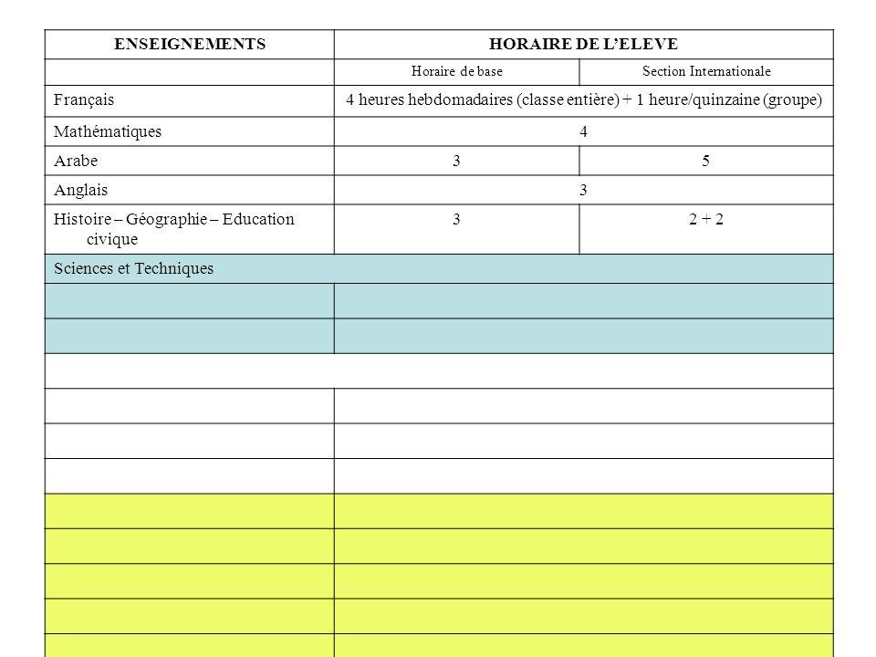 ENSEIGNEMENTSHORAIRE DE LELEVE Horaire de baseSection Internationale Français4 heures hebdomadaires (classe entière) + 1 heure/quinzaine (groupe) Mathématiques4 Arabe35 Anglais3 Histoire – Géographie – Education civique 32 + 2 Sciences et Techniques Sciences et Vie de la Terre (SVT) 1,5 heure hebdomadaire (groupe) Technologie1,5 heure hebdomadaire (groupe) Enseignements artistiques Arts plastiques1 Musique1 Education Physique et Sportive4 Méthodologie1 Consolidation Français1 heure hebdomadaire Consolidation Mathématiques1 heure hebdomadaire Heure de vie de classe10 heures dans lannée Association SportiveMercredi 13h – 16h