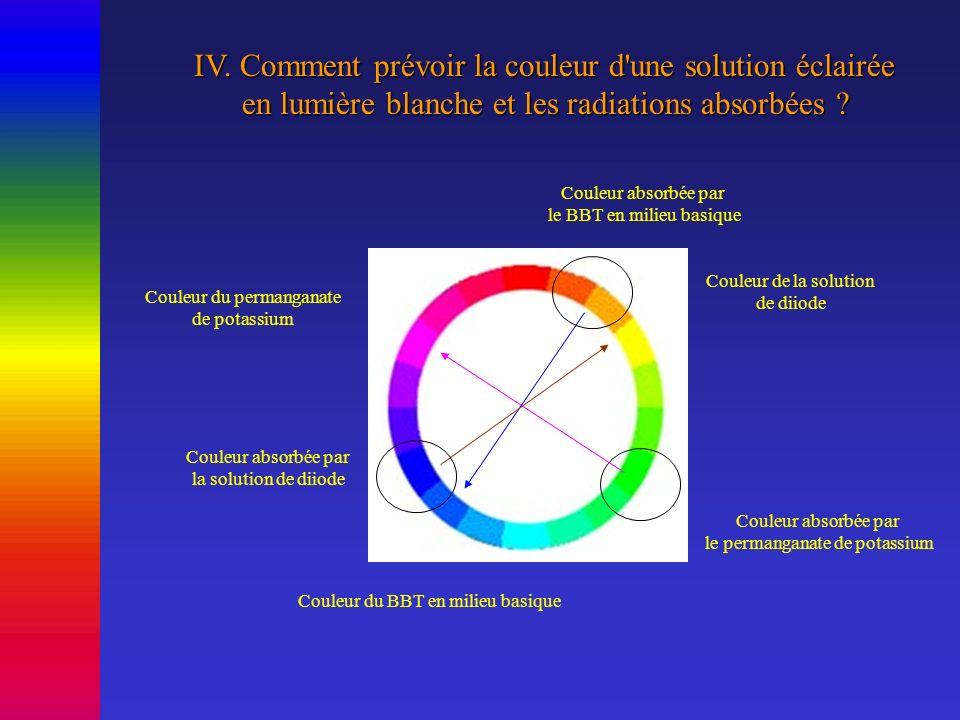 IV. Comment prévoir la couleur d'une solution éclairée en lumière blanche et les radiations absorbées ? en lumière blanche et les radiations absorbées