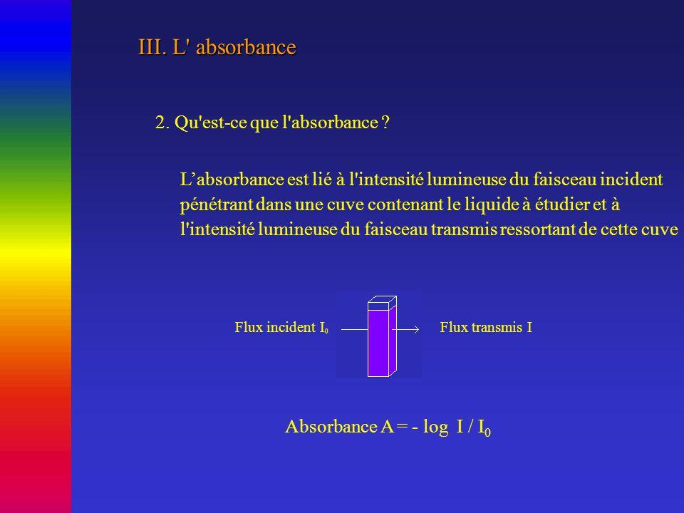 III.L absorbance 2. Qu est-ce que l absorbance .