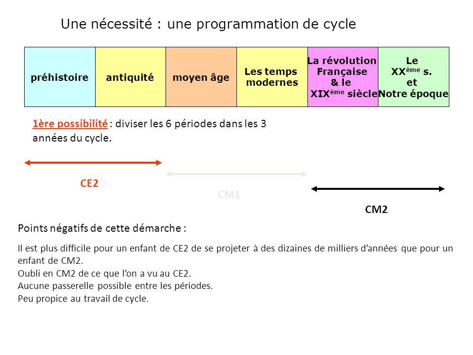 2ème possibilité : une approche diachronique CE2 : on balaye les 6 périodes à partir dun seul point fort : un personnage clé servant de repère et de base de réflexion.