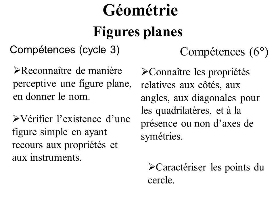 Géométrie Compétences (cycle 3) Reconnaître de manière perceptive une figure plane, en donner le nom. Figures planes Compétences (6°) Vérifier lexiste