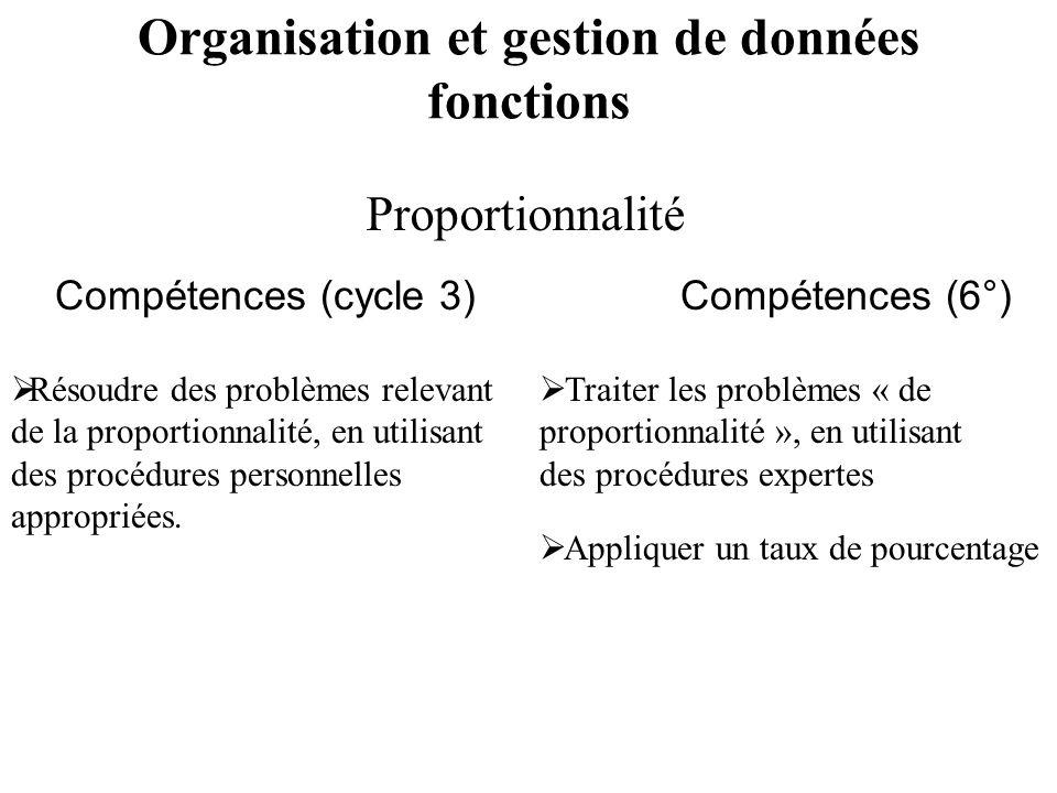 Compétences (cycle 3)Compétences (6°) Résoudre des problèmes relevant de la proportionnalité, en utilisant des procédures personnelles appropriées. Tr