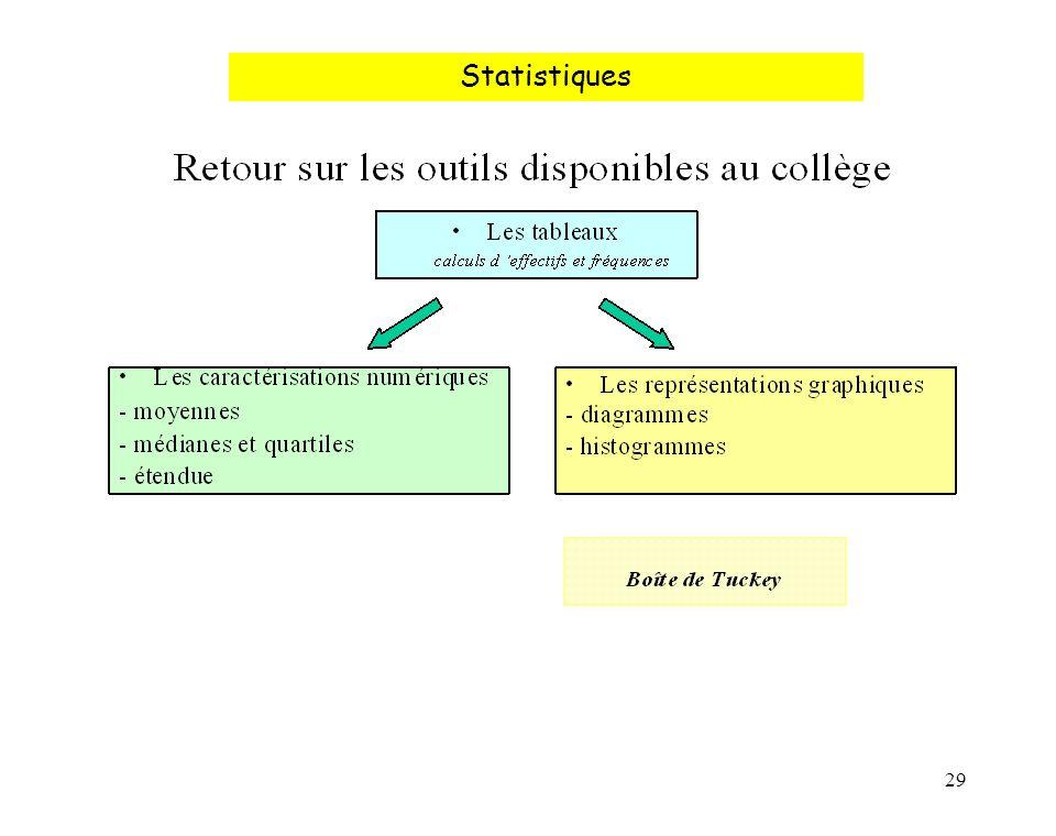 29 Statistiques