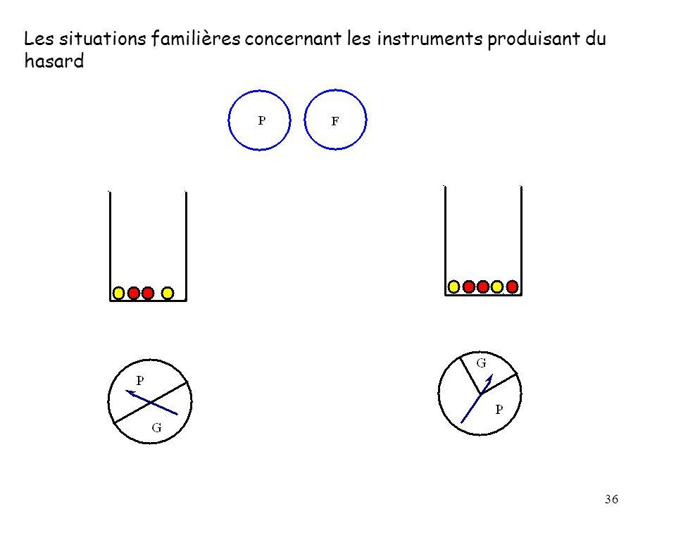 36 Les situations familières concernant les instruments produisant du hasard