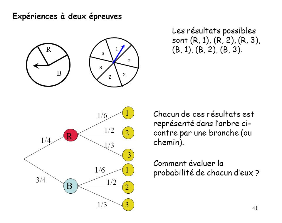 41 Expériences à deux épreuves R B 1/4 3/4 1 1 2 2 3 3 1/6 1/2 1/3 Les résultats possibles sont (R, 1), (R, 2), (R, 3), (B, 1), (B, 2), (B, 3).