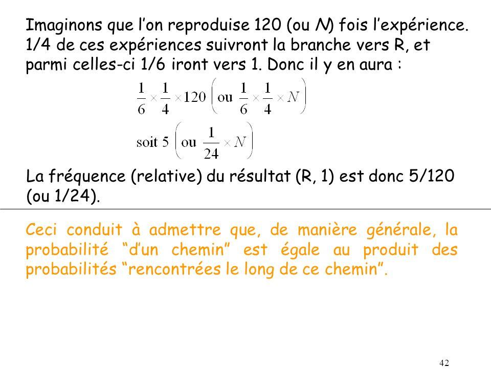 42 Imaginons que lon reproduise 120 (ou N) fois lexpérience.