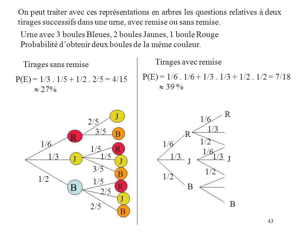 43 On peut traiter avec ces représentations en arbres les questions relatives à deux tirages successifs dans une urne, avec remise ou sans remise.