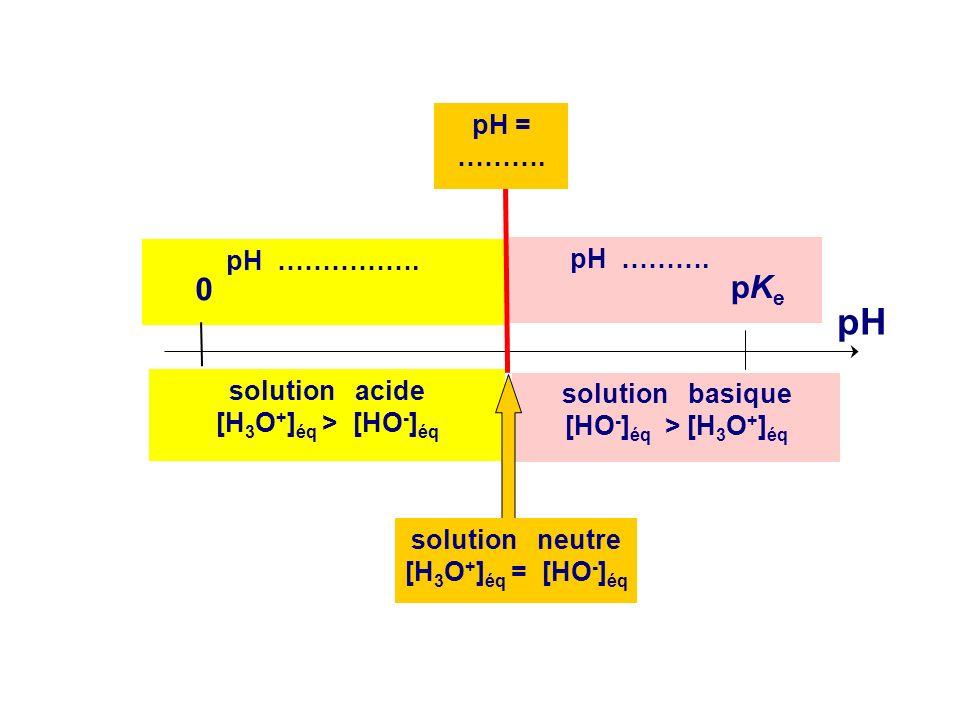 3.Solutions neutres, acides ou basique Les définitions des solutions neutres acides ou basiques sont résumées sur le diagramme en pH ci-après, et à co