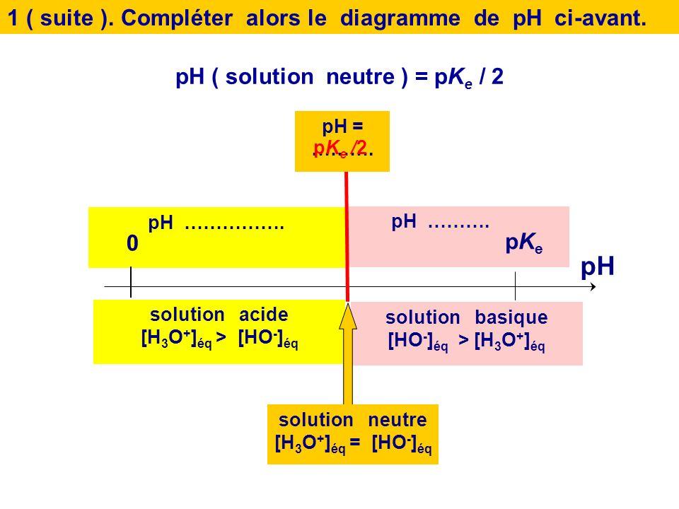 1.Quelle doit être lexpression du pH dune solution neutre en fonction de pK e ? On utilisera la propriété : log ( a n ) = n. log ( a ) pour tout n et
