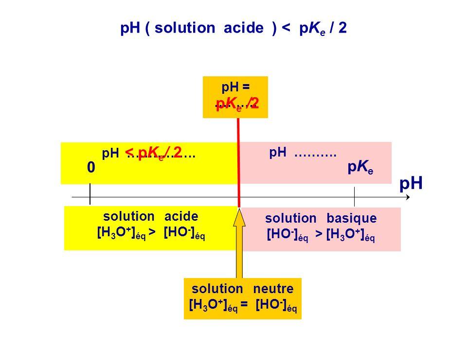 2.Déterminer le domaine de pH pour lequel une solution est acide. On utilisera le caractère strictement croissant de la fonction log. Compléter alors