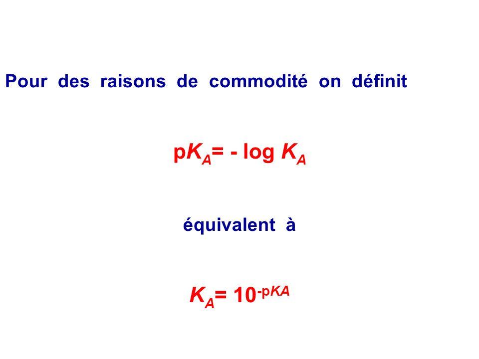 Définition On appelle constante dacidité dun couple acide/ base en solution aqueuse, la constante déquilibre, notée K A, associée à léquation de la ré
