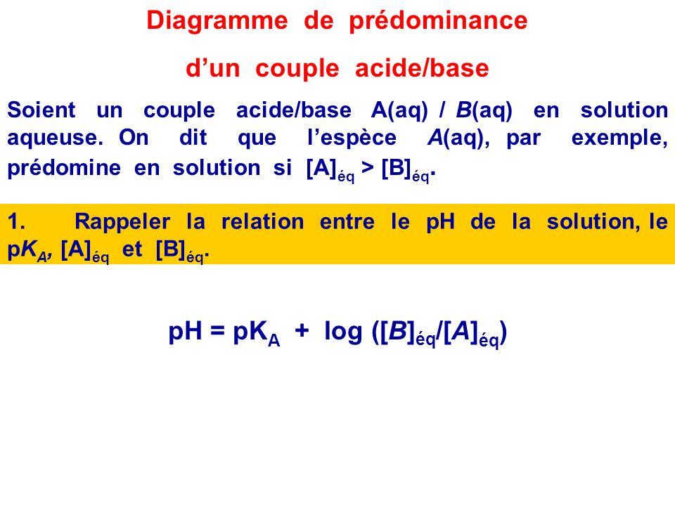 4.Déterminer lespèce prédominante dun couple acide/base en solution : diagrammes de prédominance et de distribution