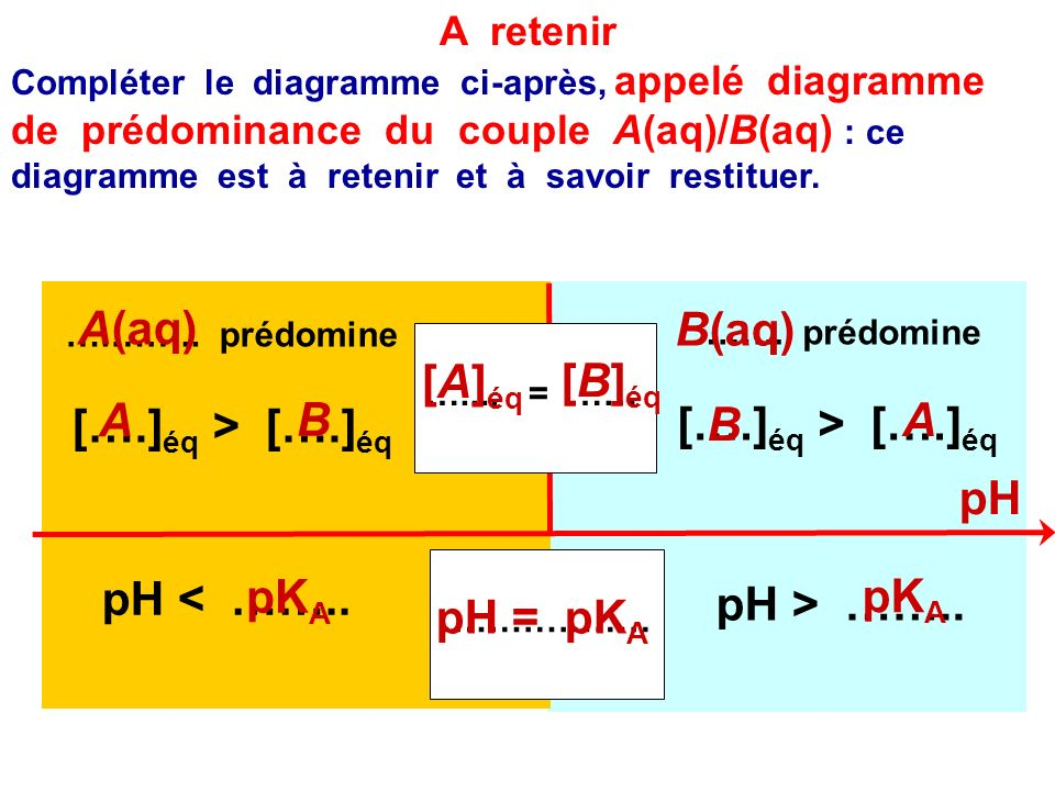 4.Supposons que le pH de la solution est inférieur à pK A. Même question quen 3. Justifier. Rappel : pH = pK A + log ([B] éq /[A] éq ) pH < pK A pH -