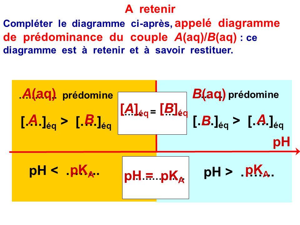 4.Supposons que le pH de la solution est inférieur à pK A. Même question quen 3. Justifier. Rappel : pH = pK A + log ([B] éq /[A] éq ) pH < pK A pH -