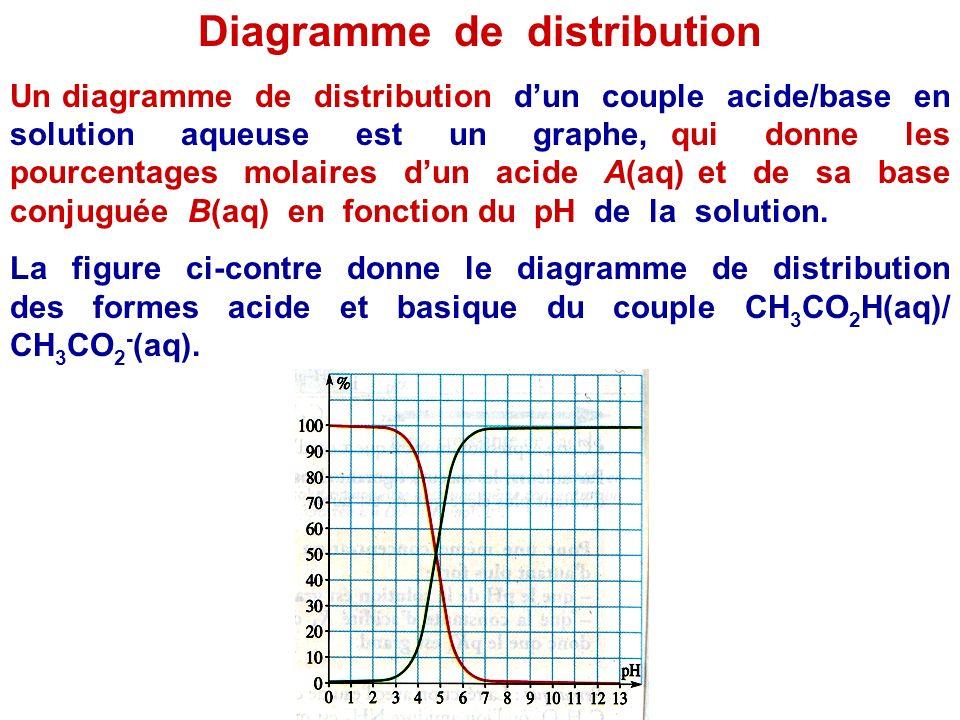 A retenir Compléter le diagramme ci-après, appelé diagramme de prédominance du couple A(aq)/B(aq) : ce diagramme est à retenir et à savoir restituer.