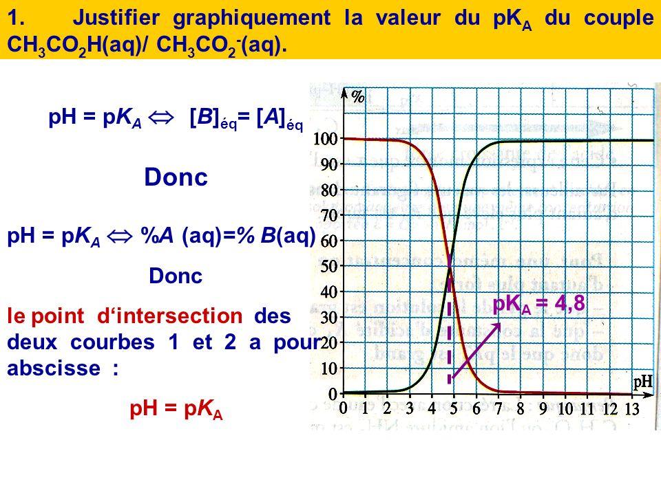 Diagramme de distribution Un diagramme de distribution dun couple acide/base en solution aqueuse est un graphe, qui donne les pourcentages molaires du