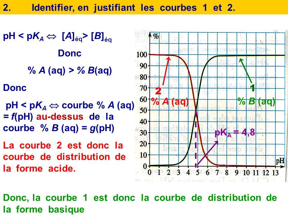 1.Justifier graphiquement la valeur du pK A du couple CH 3 CO 2 H(aq)/ CH 3 CO 2 - (aq). pK A = 4,8 pH = pK A [B] éq = [A] éq Donc pH = pK A %A (aq)=%