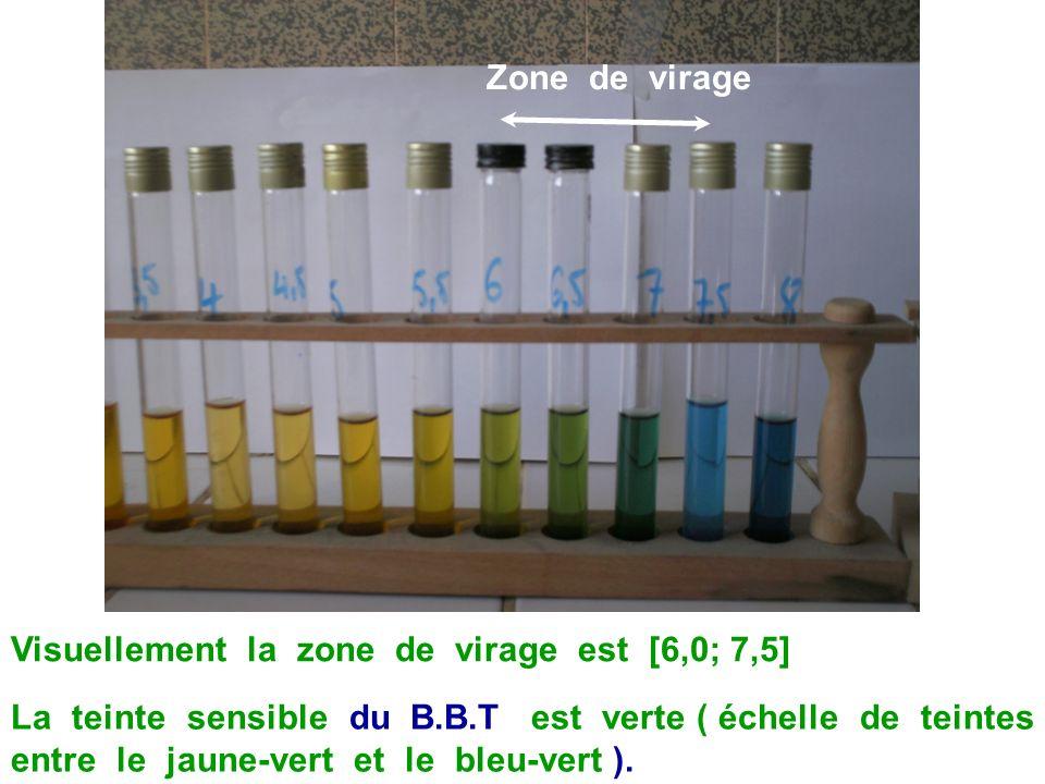 Zone de virage dun indicateur La zone de virage dun indicateur coloré est le domaine de valeurs du pH pour lequel ni IndH(aq) ni Ind - (aq) ne prédomi