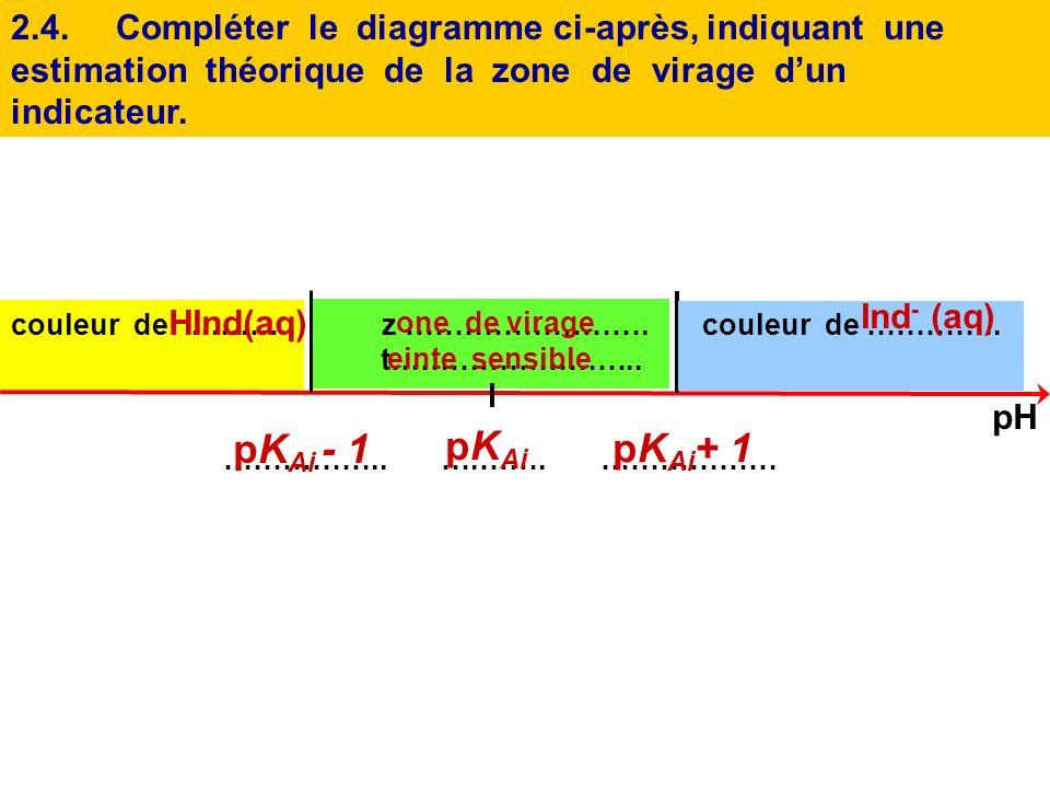 2.3.On considère que lindicateur prend la teinte basique si [Ind - ] éq > 10 [HInd] éq. Montrer alors que pH > pK Ai + 1. Rappel : pH = pK A i + log (