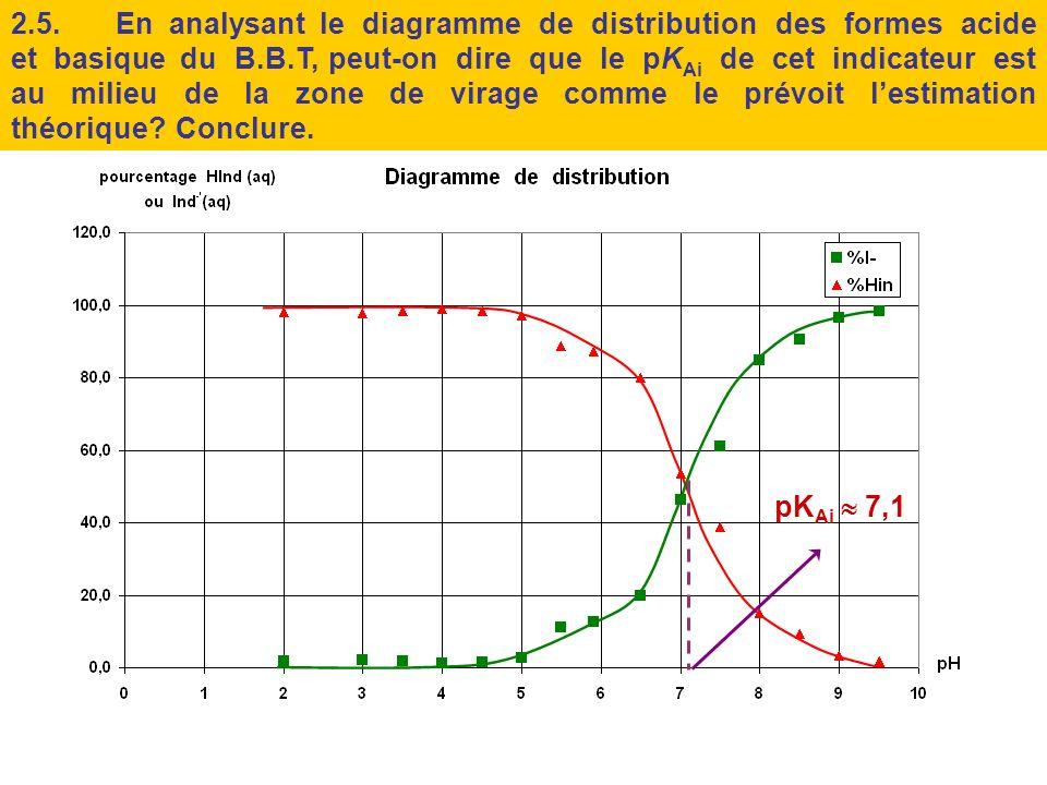 2.4.Compléter le diagramme ci-après, indiquant une estimation théorique de la zone de virage dun indicateur. …………….. ….……. ……………… pH couleur de ………..