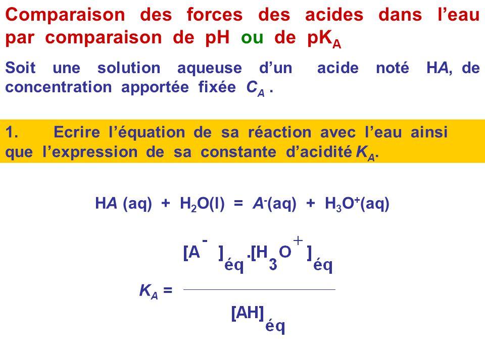 Forces relatives dacide et de bases en solution aqueuse Par définition, à concentration égale apportée, un acide ( respectivement une base ) est dauta