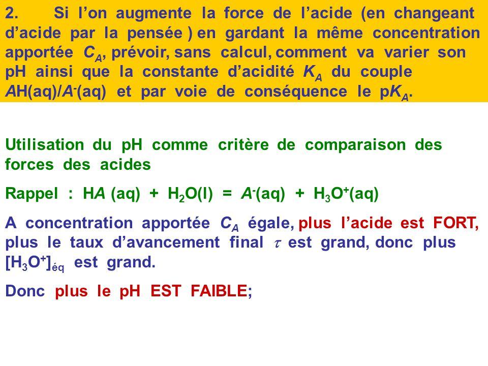 Comparaison des forces des acides dans leau par comparaison de pH ou de pK A Soit une solution aqueuse dun acide noté HA, de concentration apportée fi