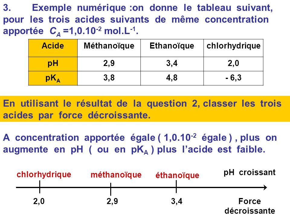 Utilisation du pK A comme critère de comparaison des forces des acides Rappels : K A = HA (aq) + H 2 O(l) = A - (aq) + H 3 O + (aq) A C A égale, plus