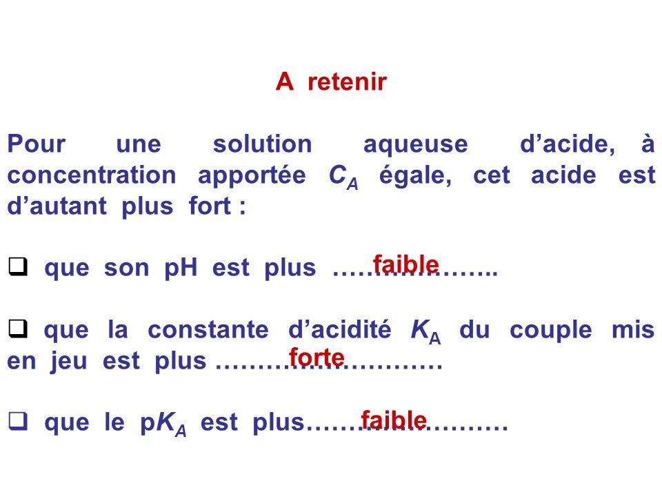 3.Exemple numérique :on donne le tableau suivant, pour les trois acides suivants de même concentration apportée C A =1,0.10 -2 mol.L -1. AcideMéthanoï