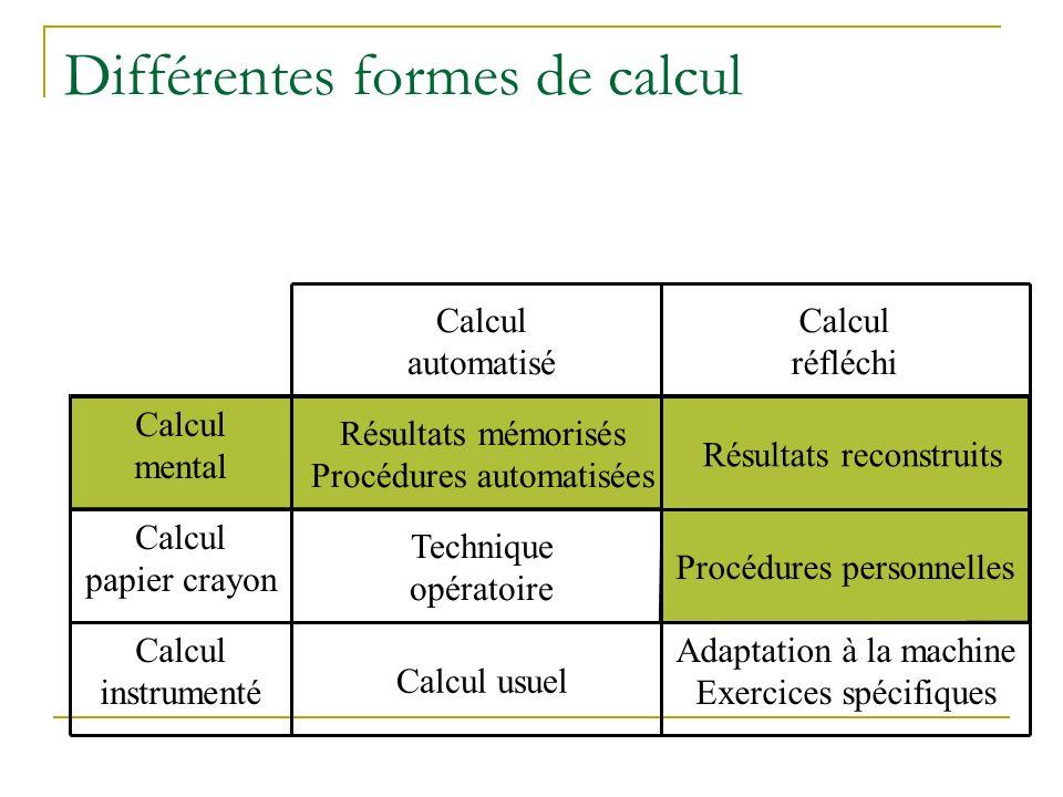 Différentes formes de calcul Calcul automatisé Calcul réfléchi Calcul mental Calcul papier crayon Calcul instrumenté Résultats mémorisés Procédures automatisées Technique opératoire Calcul usuel Résultats reconstruits Procédures personnelles Adaptation à la machine Exercices spécifiques