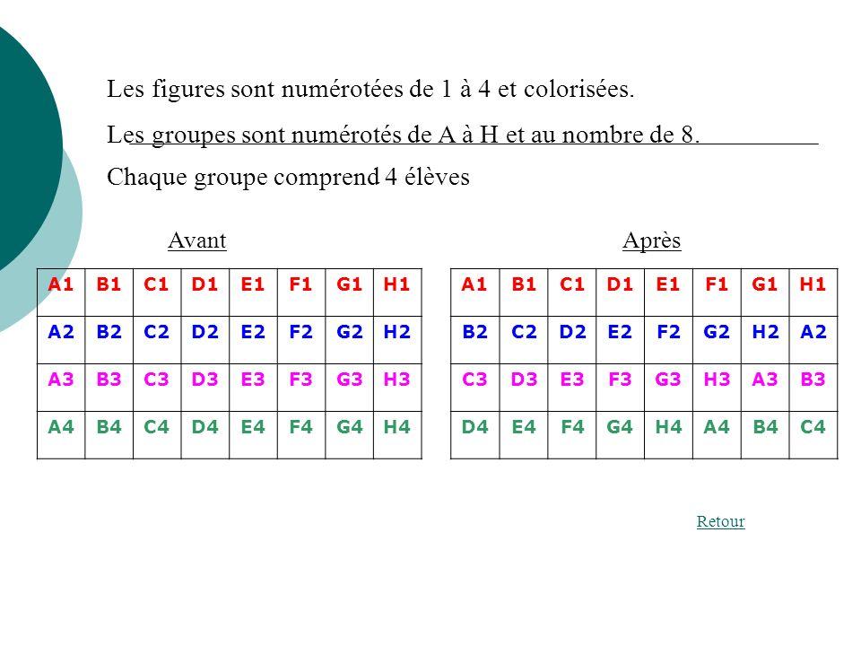 Les figures sont numérotées de 1 à 4 et colorisées. Les groupes sont numérotés de A à H et au nombre de 8. AvantAprès Retour Chaque groupe comprend 4