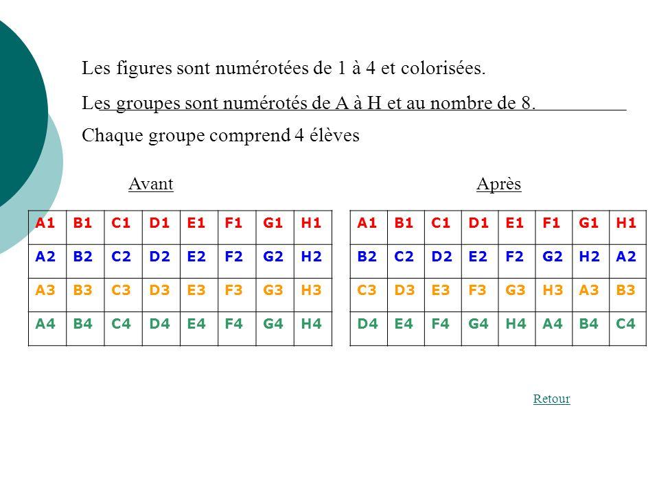 Les figures sont numérotées de 1 à 4 et colorisées. Les groupes sont numérotés de A à H et au nombre de 8. AvantAprès Retour A1B1C1D1E1F1G1H1 A2B2C2D2