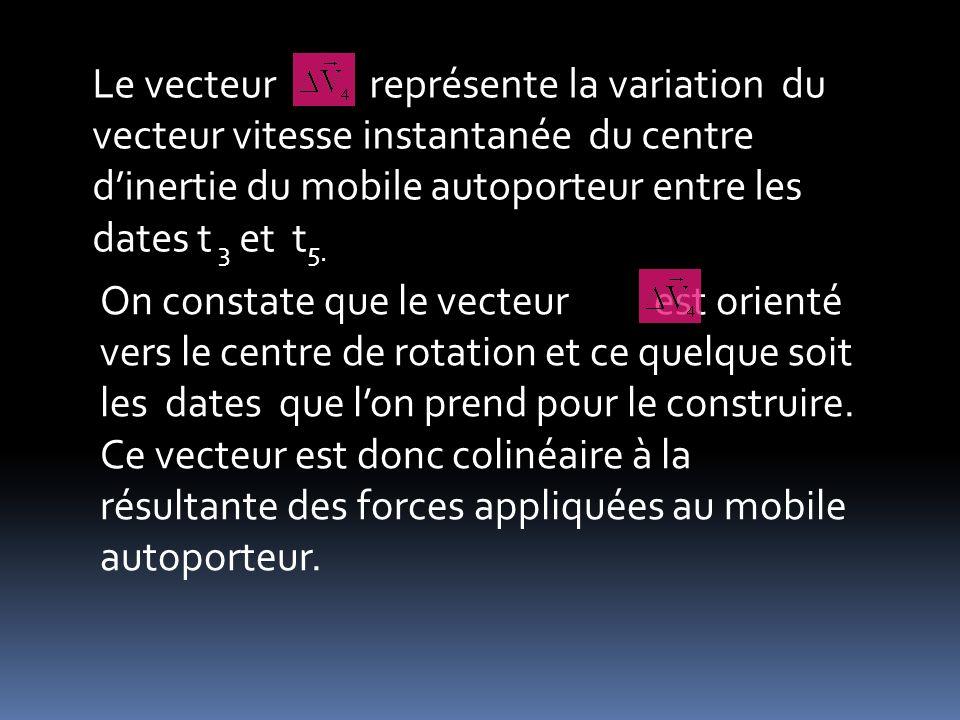 Le vecteur représente la variation du vecteur vitesse instantanée du centre dinertie du mobile autoporteur entre les dates t 3 et t 5. On constate que