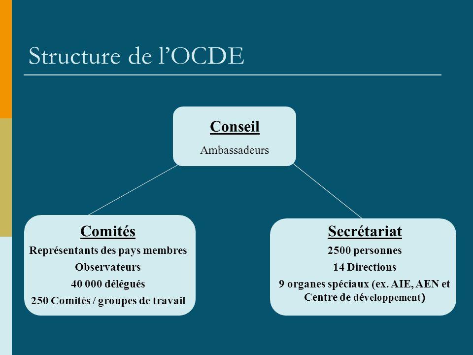 Structure de lOCDE Conseil Ambassadeurs Comités Représentants des pays membres Observateurs 40 000 délégués 250 Comités / groupes de travail Secrétariat 2500 personnes 14 Directions 9 organes spéciaux (ex.