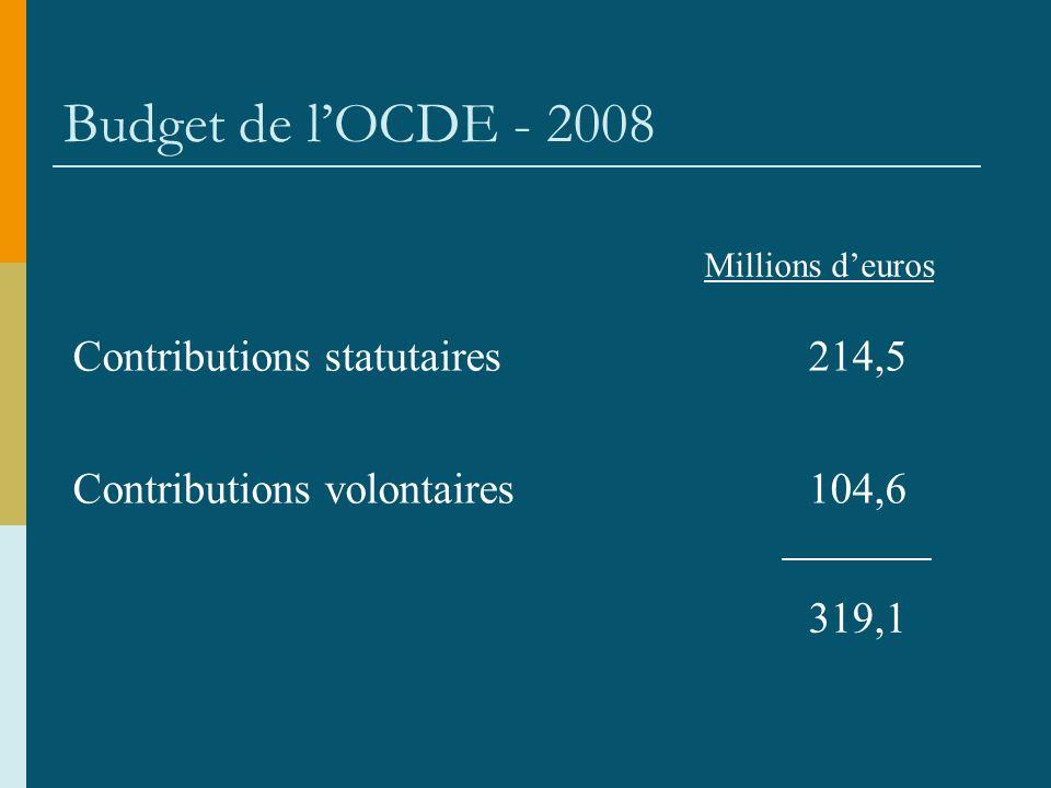 Budget de lOCDE - 2008 Contributions statutaires214,5 Contributions volontaires104,6 319,1 Millions deuros