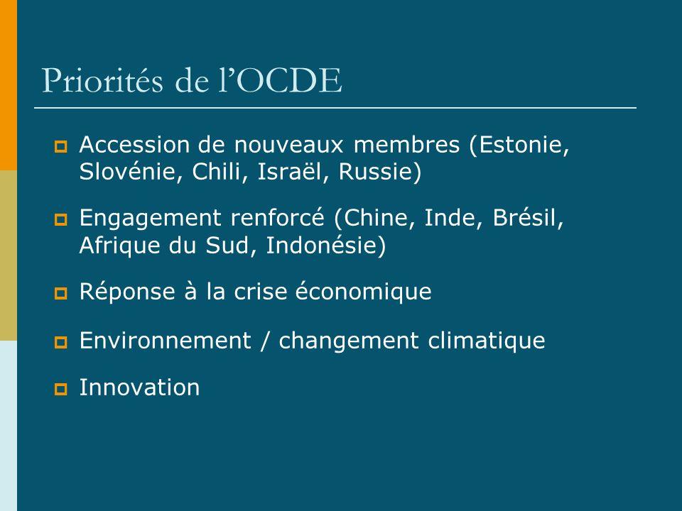 Priorités de lOCDE Accession de nouveaux membres (Estonie, Slovénie, Chili, Israël, Russie) Engagement renforcé (Chine, Inde, Brésil, Afrique du Sud, Indonésie) Réponse à la crise économique Environnement / changement climatique Innovation