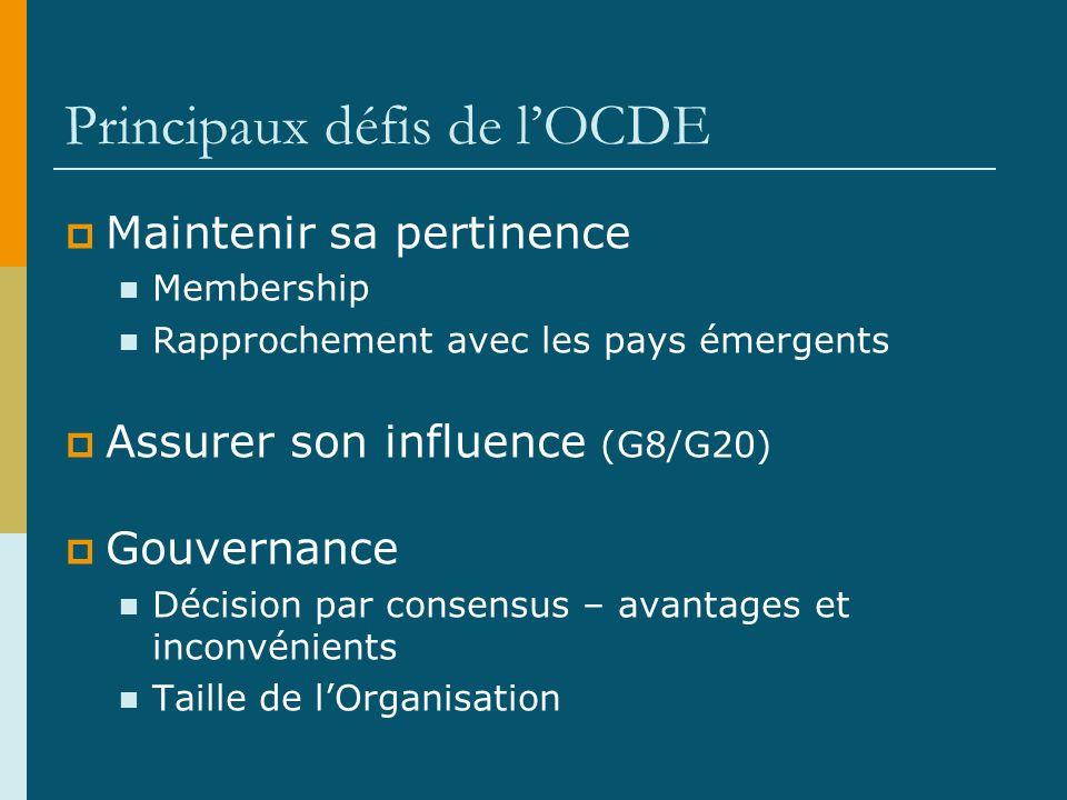 Principaux défis de lOCDE Maintenir sa pertinence Membership Rapprochement avec les pays émergents Assurer son influence (G8/G20) Gouvernance Décision par consensus – avantages et inconvénients Taille de lOrganisation