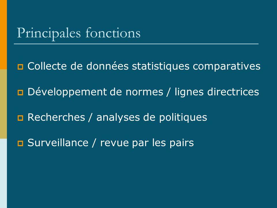 Principales fonctions Collecte de données statistiques comparatives Développement de normes / lignes directrices Recherches / analyses de politiques Surveillance / revue par les pairs