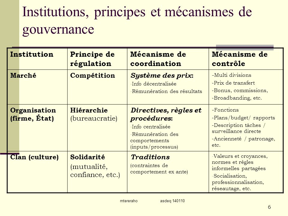 mtereraho asdeq 140110 7 Système de gouvernance, une combinaison contingente de marché-hiérarchie-clan Compétition Structure de régulation Solidarité (Mutualité) Directives, règles et procédures