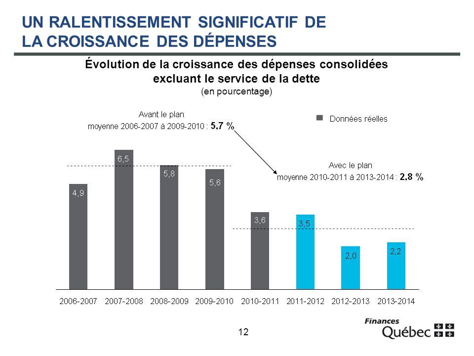12 UN RALENTISSEMENT SIGNIFICATIF DE LA CROISSANCE DES DÉPENSES Évolution de la croissance des dépenses consolidées excluant le service de la dette (en pourcentage)