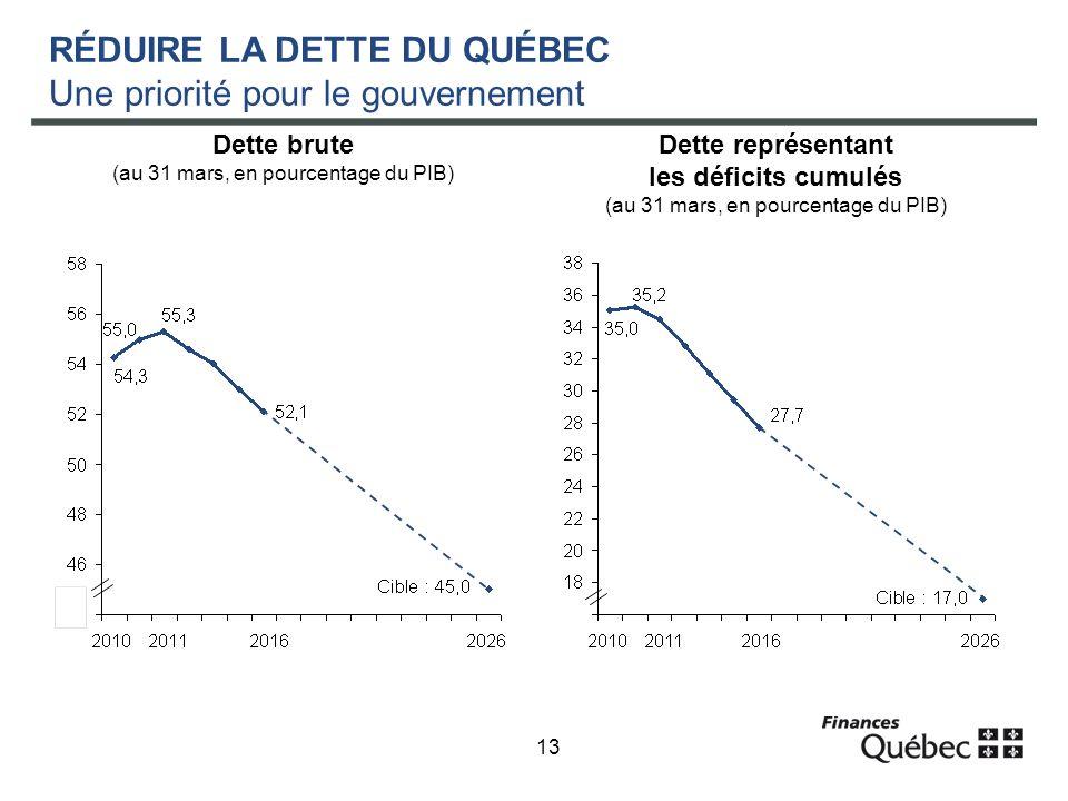 13 RÉDUIRE LA DETTE DU QUÉBEC Une priorité pour le gouvernement Dette représentant les déficits cumulés (au 31 mars, en pourcentage du PIB) Dette brute (au 31 mars, en pourcentage du PIB)