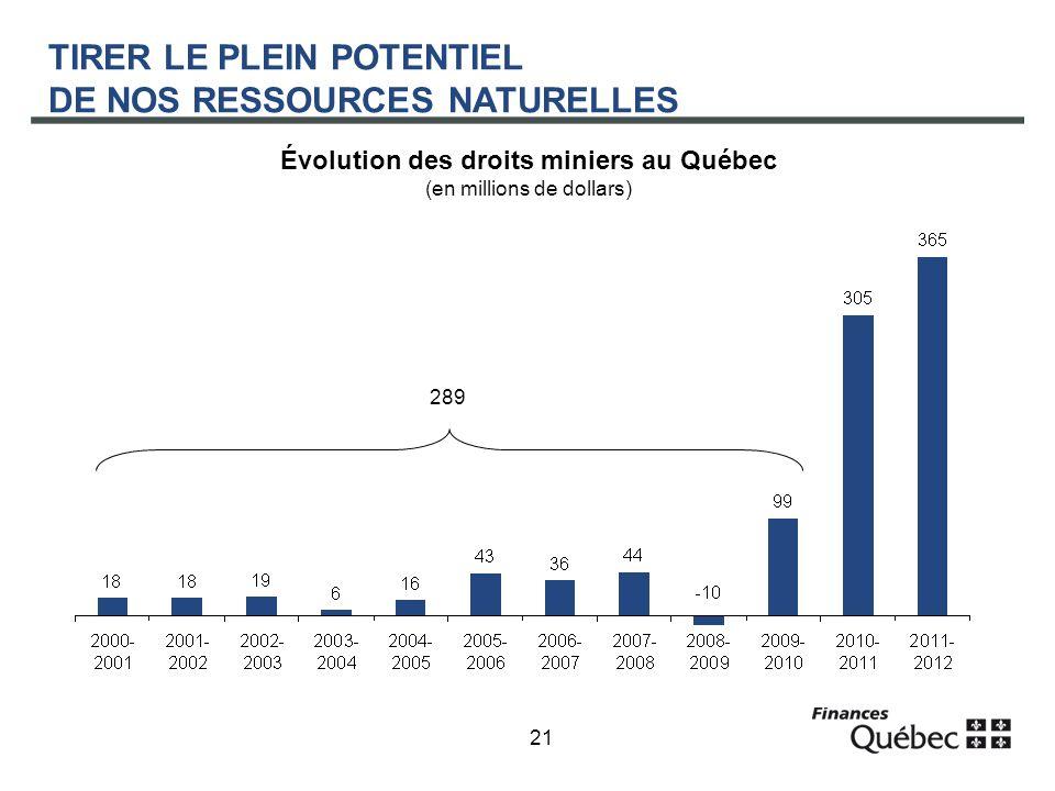 21 TIRER LE PLEIN POTENTIEL DE NOS RESSOURCES NATURELLES Évolution des droits miniers au Québec (en millions de dollars) 289