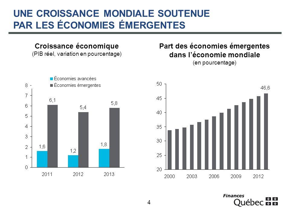 4 UNE CROISSANCE MONDIALE SOUTENUE PAR LES ÉCONOMIES ÉMERGENTES Croissance économique (PIB réel, variation en pourcentage) Part des économies émergentes dans léconomie mondiale (en pourcentage)