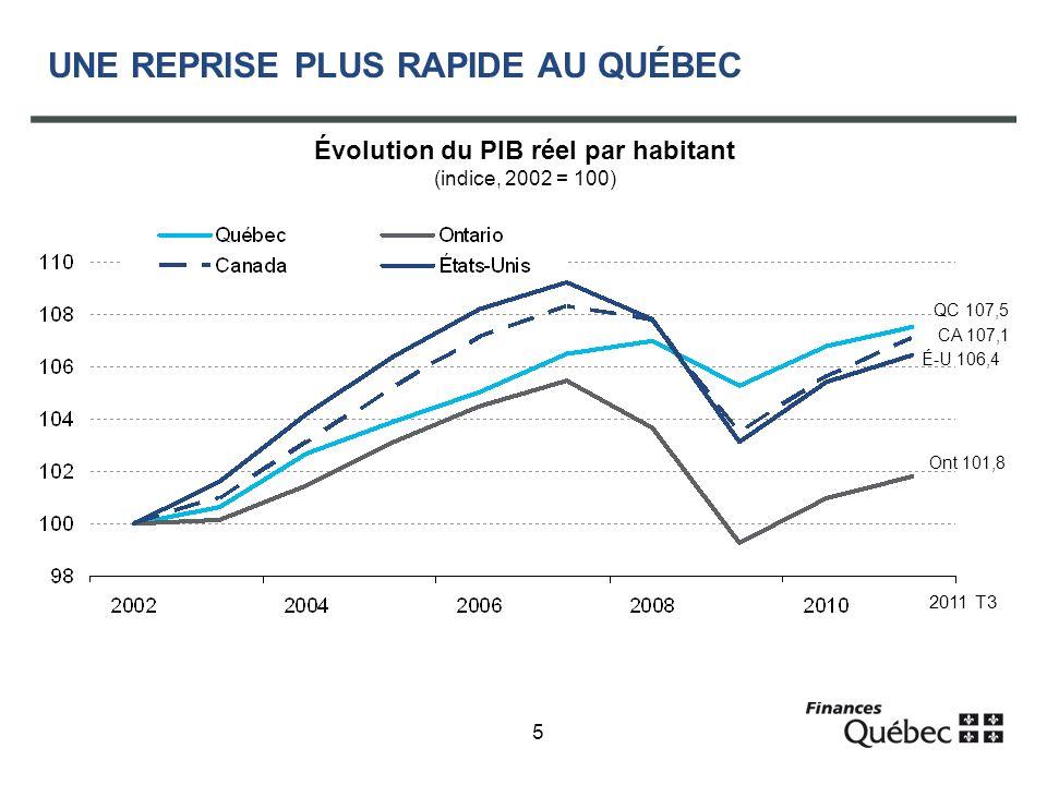 5 UNE REPRISE PLUS RAPIDE AU QUÉBEC Évolution du PIB réel par habitant (indice, 2002 = 100) QC 107,5 CA 107,1 É-U 106,4 2011 T3 Ont 101,8