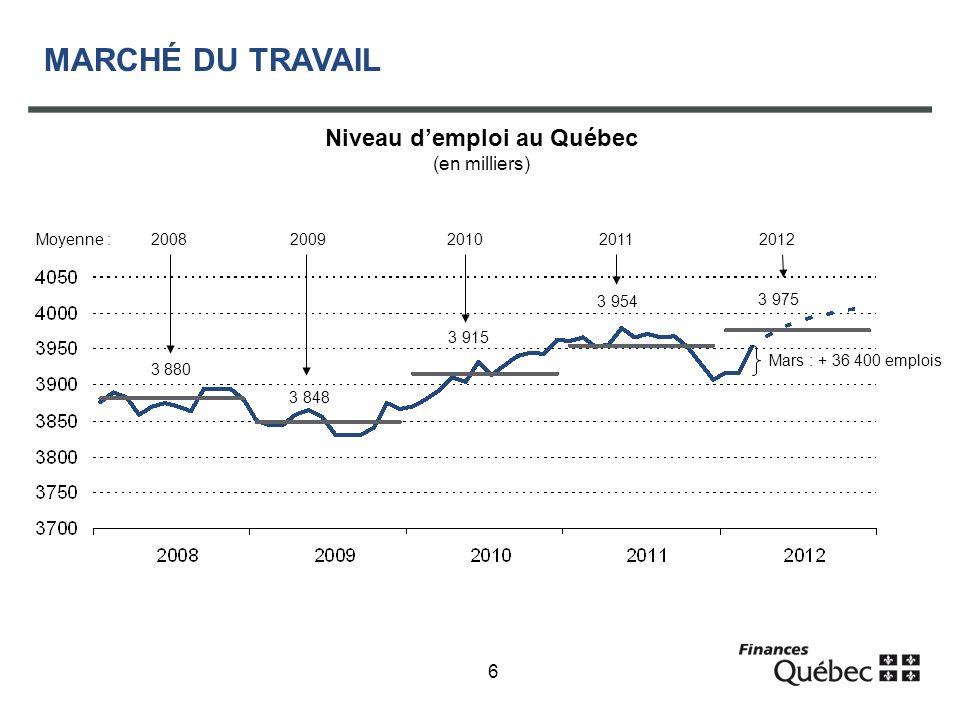 6 MARCHÉ DU TRAVAIL Niveau demploi au Québec (en milliers) Moyenne : 2008 2009 2010 2011 2012 3 880 3 848 3 915 3 954 3 975 Mars : + 36 400 emplois